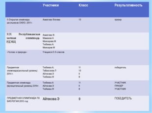 Участники Класс Результативность IIОткрытая олимпиада школьников СКФО. 2011г