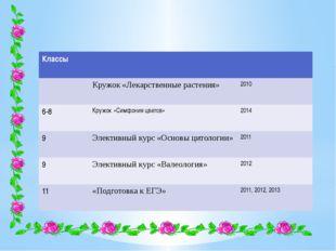 Классы Кружок «Лекарственные растения» 2010 6-8 Кружок«Симфония цветов» 2014