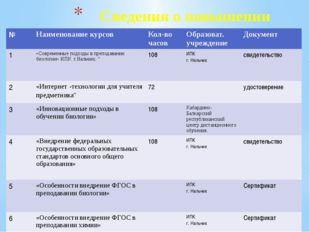 Сведения о повышении квалификации № Наименование курсов Кол-во часов Образова