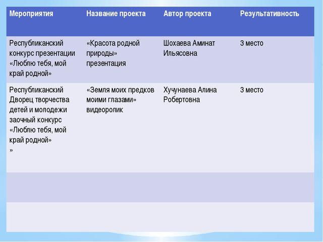 Мероприятия Название проекта Автор проекта Результативность Республиканскийк...