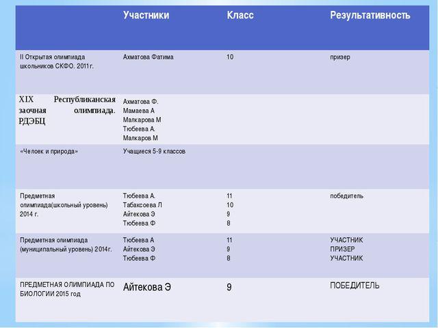 Участники Класс Результативность IIОткрытая олимпиада школьников СКФО. 2011г...