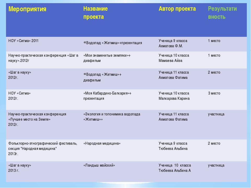 Мероприятия Название проекта Автор проекта Результативность НОУ «Сигма» 2011...