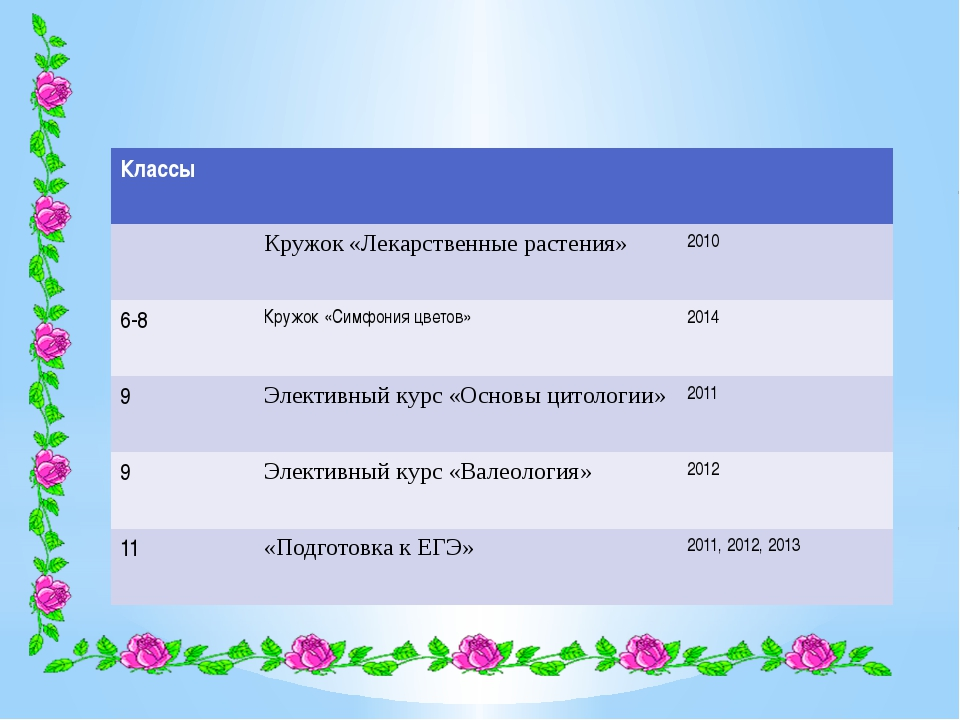 Классы Кружок «Лекарственные растения» 2010 6-8 Кружок«Симфония цветов» 2014...