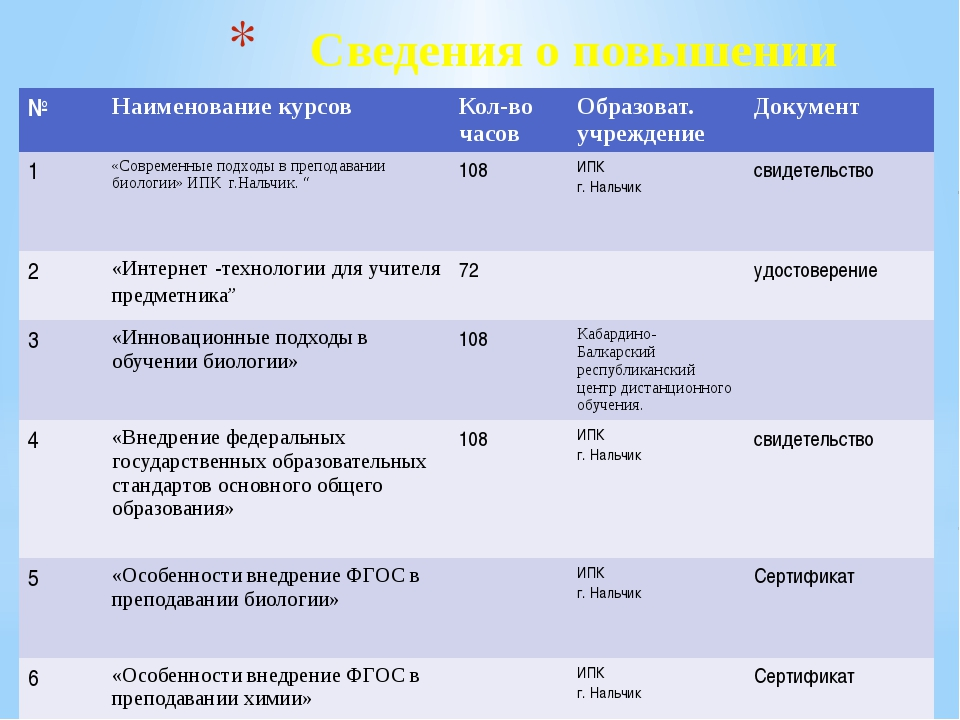 Сведения о повышении квалификации № Наименование курсов Кол-во часов Образова...