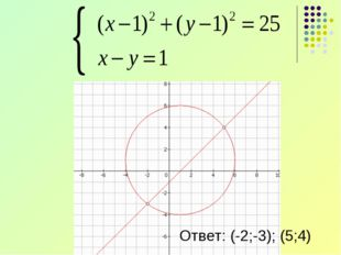Ответ: (-2;-3); (5;4)