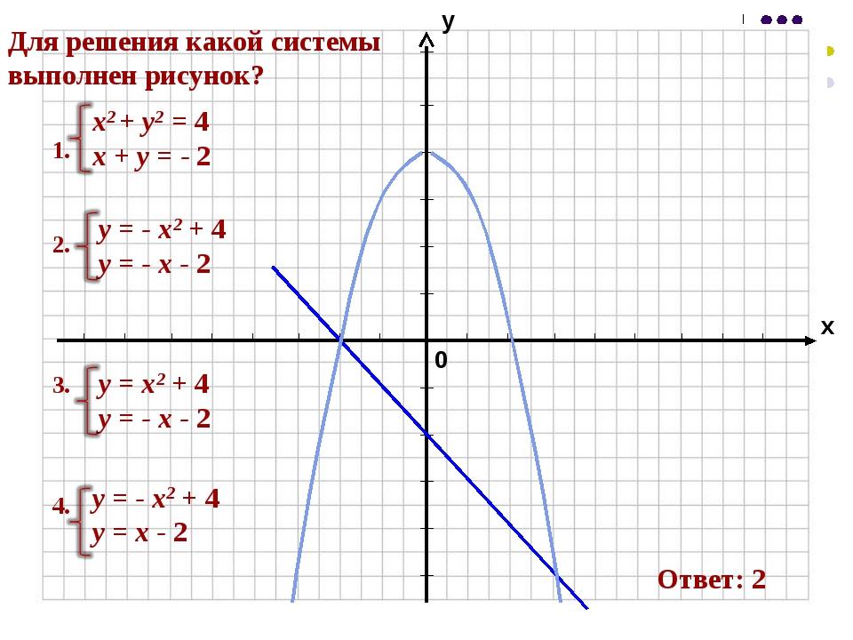 Для решения какой системы выполнен рисунок? 1. х2 + у2 = 4 х + у = - 2 2. у =...