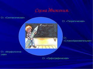 Схема движения. Ст. «Теоретическая» Ст. «Словообразовательная» Ст. «Орфограф