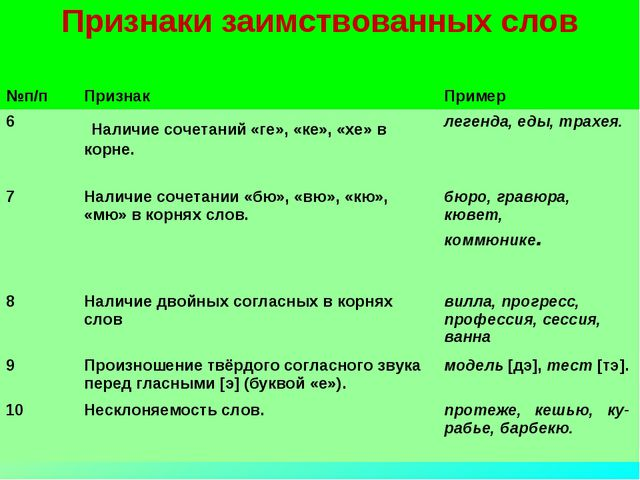 Признаки заимствованных слов  №п/пПризнакПример 6 Наличие сочетаний «ге»,...