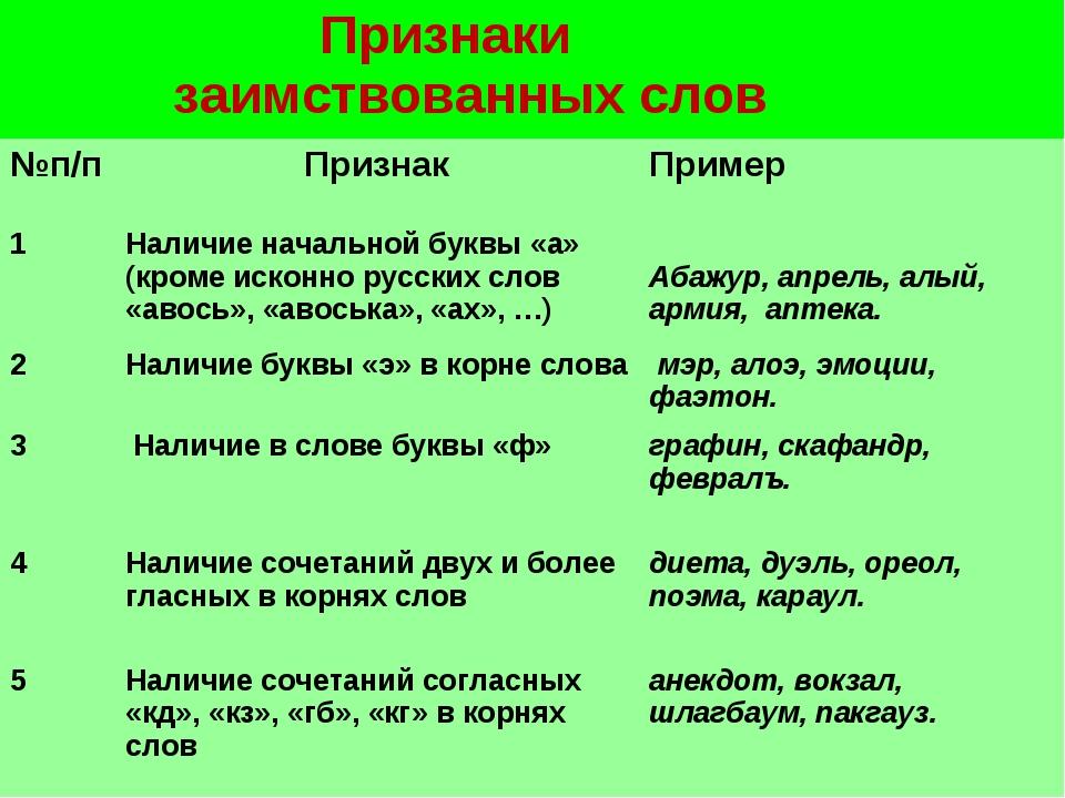 Признаки заимствованных слов №п/пПризнакПример 1Наличие начальной буквы...