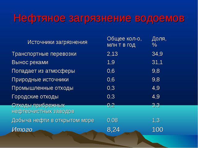 Нефтяное загрязнение водоемов Источники загрязненияОбщее кол-о, млн т в год...