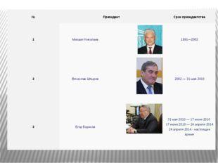 № Президент Срок президентства 1 Михаил Николаев 1991—2002 2 Вячеслав Штыров