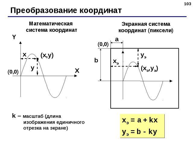 * Преобразование координат (x,y) X Y x y Математическая система координат Экр...