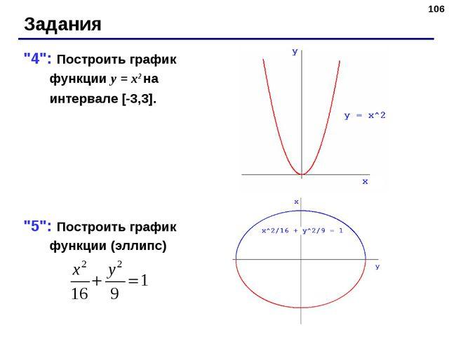 """* Задания """"4"""": Построить график функции y = x2 на интервале [-3,3]. """"5"""": Пост..."""