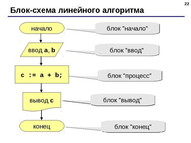 * Блок-схема линейного алгоритма начало конец c := a + b; ввод a, b вывод c б...