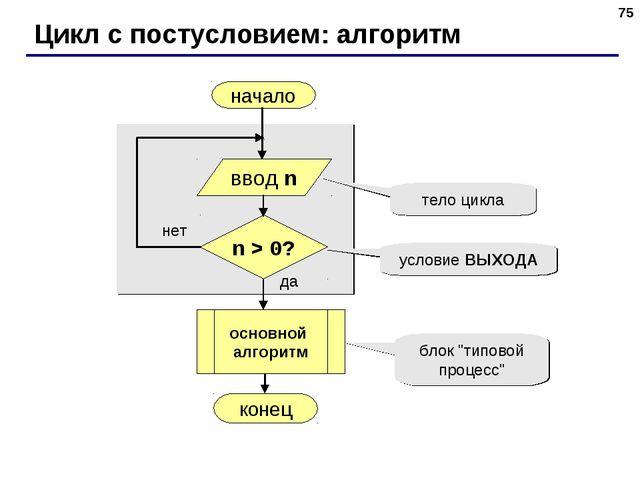 * Цикл с постусловием: алгоритм начало конец да нет n > 0? тело цикла условие...