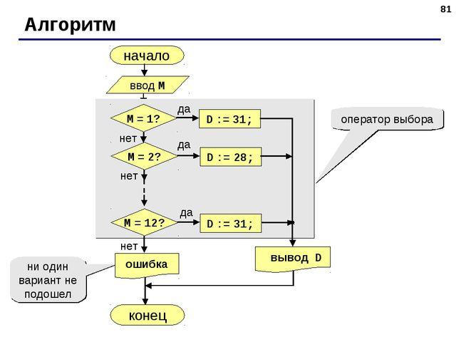 * Алгоритм начало конец оператор выбора ни один вариант не подошел ввод M да...