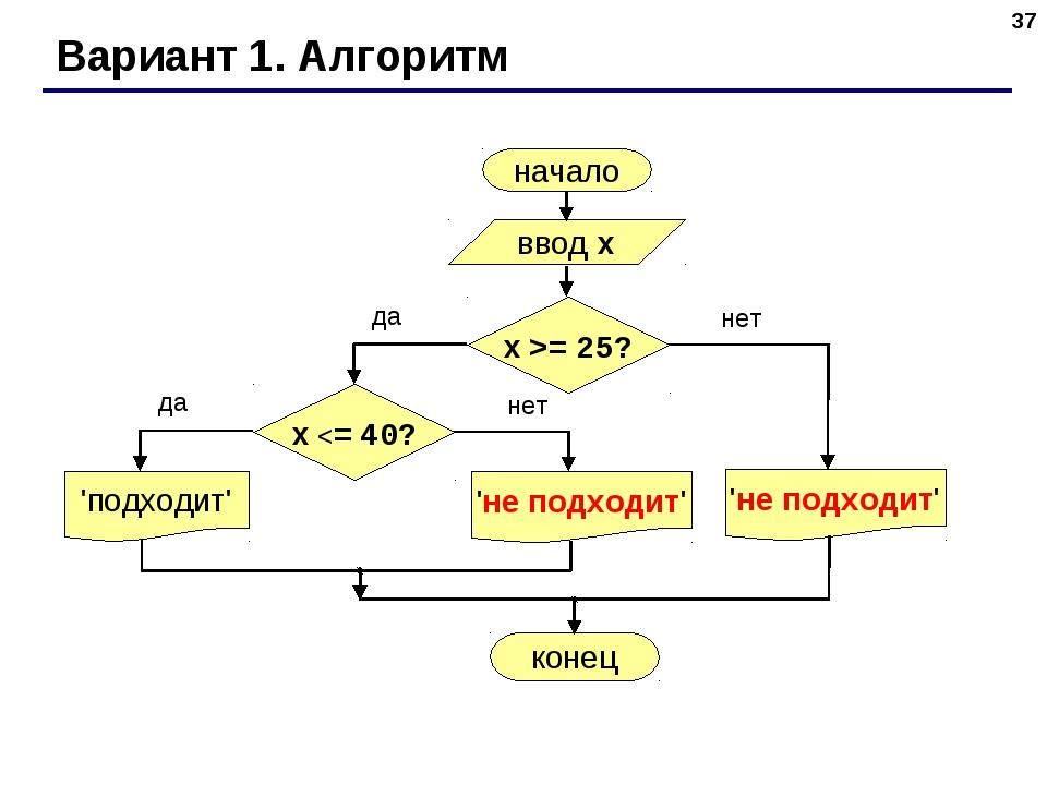 * Вариант 1. Алгоритм начало ввод x 'подходит' конец да нет x >= 25? да нет x