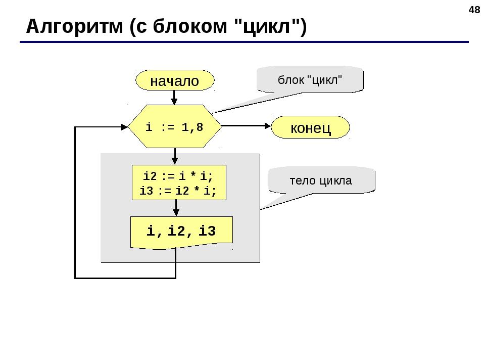 """* Алгоритм (с блоком """"цикл"""") начало i, i2, i3 конец i2 := i * i; i3 := i2 * i..."""