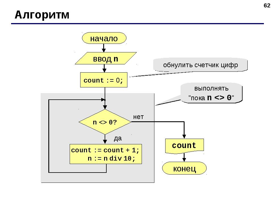 * Алгоритм начало count конец нет да n  0? count := 0; count := count + 1; n...