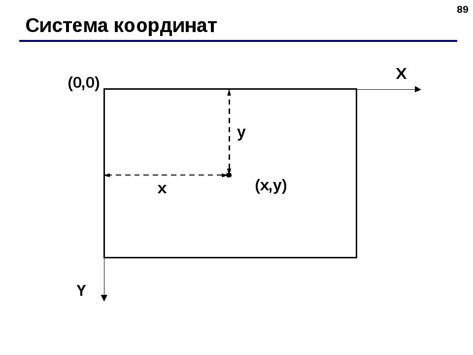 * Система координат (0,0) (x,y) X Y x y