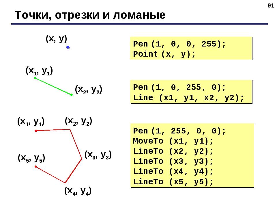 * Точки, отрезки и ломаные Pen (1, 0, 255, 0); Line (x1, y1, x2, y2); Pen (1,...