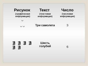 Рисунок (графическая информация) Текст (текстовая информация) Число (числовая