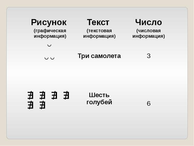Рисунок (графическая информация) Текст (текстовая информация) Число (числовая...