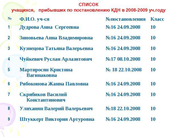СПИСОК учащихся, прибывших по постановлению КДН в 2008-2009 уч.году №Ф.И.О....
