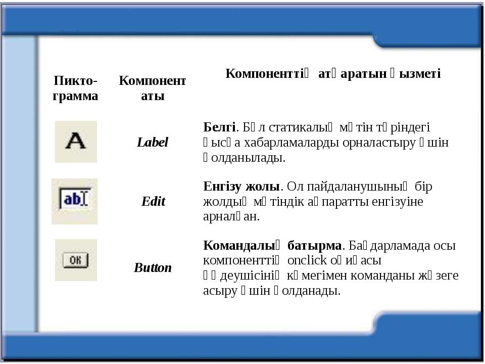 Пикто- граммаКомпонент атыКомпоненттің атқаратын қызметі LabelБелгі. Бұл...