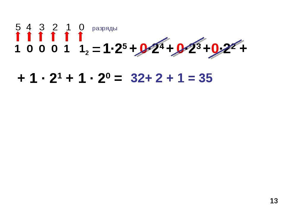 * 5 4 3 2 1 0 разряды 1 0 0 0 1 12 1·25 + 0·24 + 0·23 +0·22 + + 1 · 21 + 1 ·...