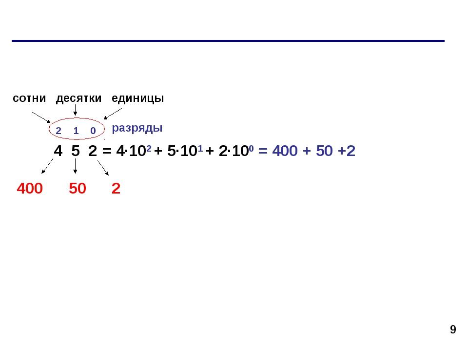 * 4 5 2 2 1 0 разряды 2 50 400 = 4·102 + 5·101 + 2·100 = 400 + 50 +2