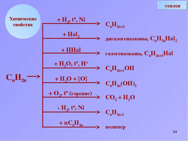 * Химические свойства + Н2, t0, Ni + Hal2 + HHal + H2O, t0, H+ + H2O + [O] +...