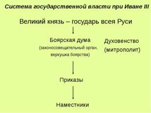 Великий князь – государь всея Руси Боярская дума (законосовещательный орган,