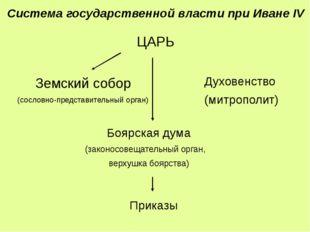 ЦАРЬ Боярская дума (законосовещательный орган, верхушка боярства) Земский соб
