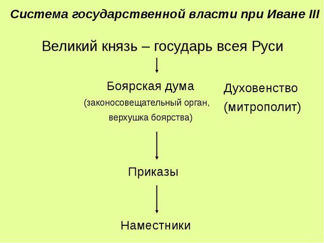 Великий князь – государь всея Руси Боярская дума (законосовещательный орган,...