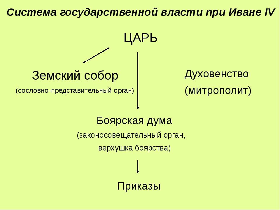 ЦАРЬ Боярская дума (законосовещательный орган, верхушка боярства) Земский соб...