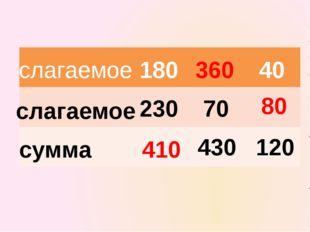 слагаемое слагаемое сумма 180 230 70 430 120 40 410 360 80