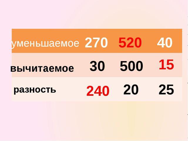 уменьшаемое вычитаемое разность 270 30 500 20 25 40 240 520 15