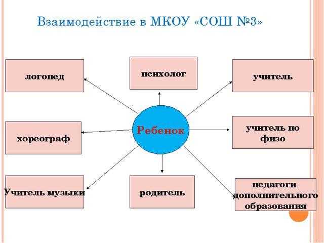 Взаимодействие в МКОУ «СОШ №3» Ребенок родитель Учитель музыки учитель психол...