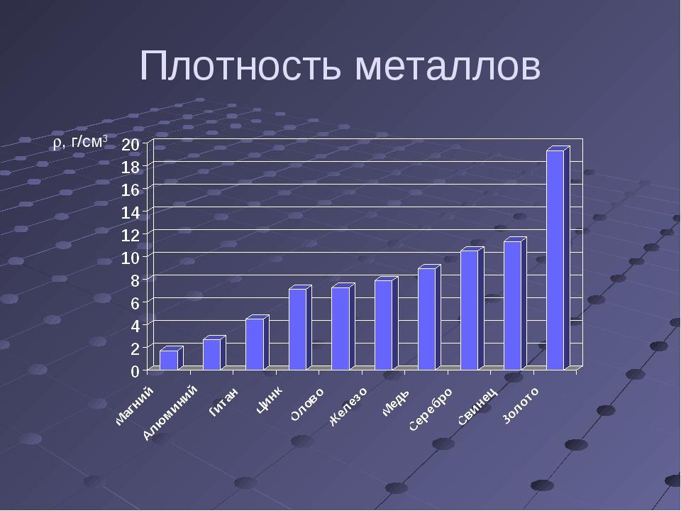 Плотность металлов r, г/см3