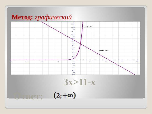 Метод: графический 3x>11-x Ответ: