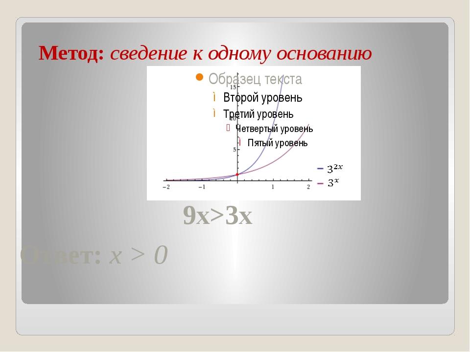 Метод: сведение к одному основанию 9x>3x Ответ: x > 0