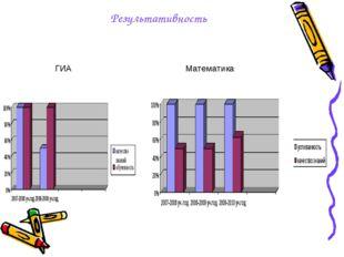 Результативность ГИА Математика