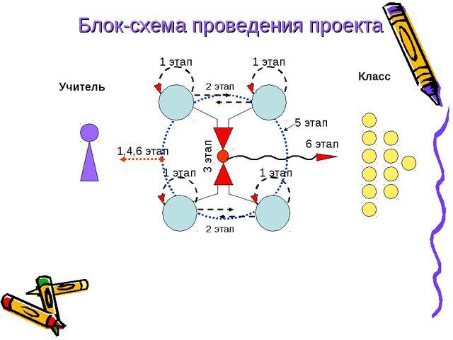 Класс Учитель 1,4,6 этап 1 этап 1 этап 1 этап 1 этап 2 этап 2 этап 6 этап 3 э...