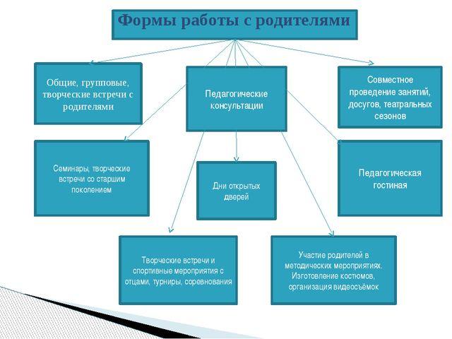 Формы работы с родителями Общие, групповые, творческие встречи с родителями...
