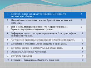 Программа элективного курса 1 Понятие о языке как средстве общения. Особеннос