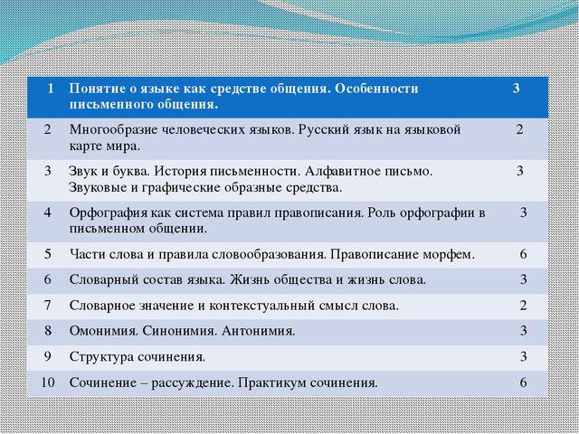 Программа элективного курса 1 Понятие о языке как средстве общения. Особеннос...