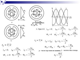 При t=0 ; p – число пар полюсов машины; – частота тока статора.