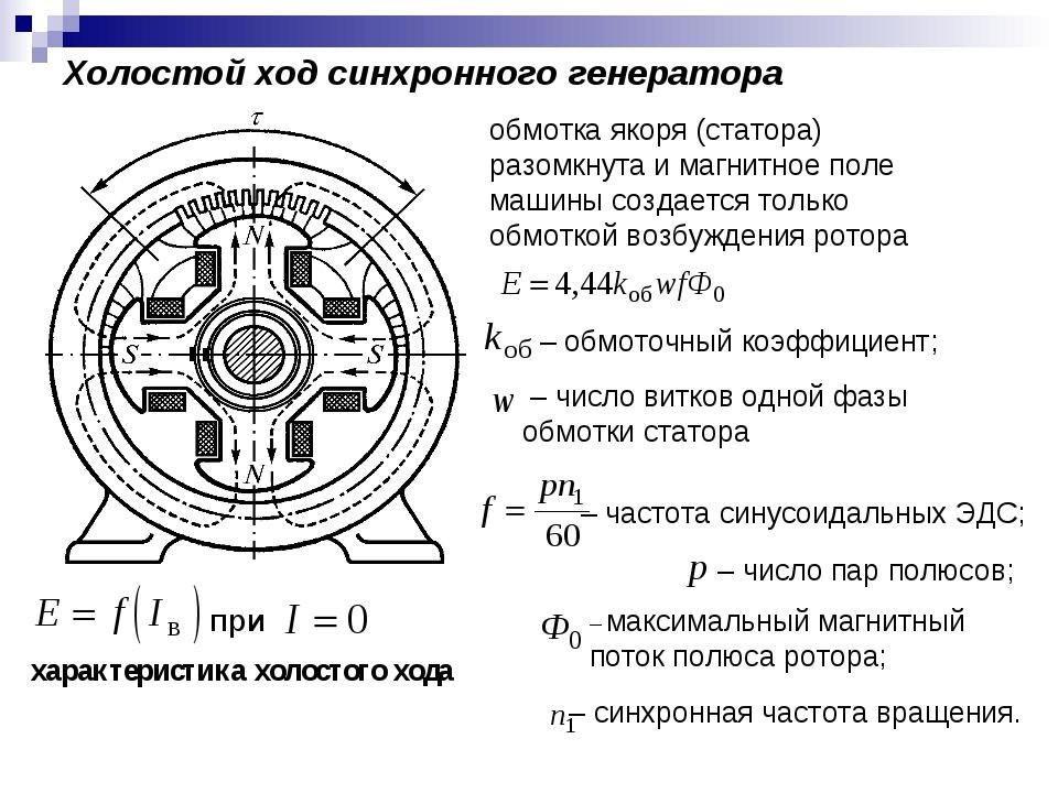 Холостой ход синхронного генератора обмотка якоря (статора) разомкнута и магн...