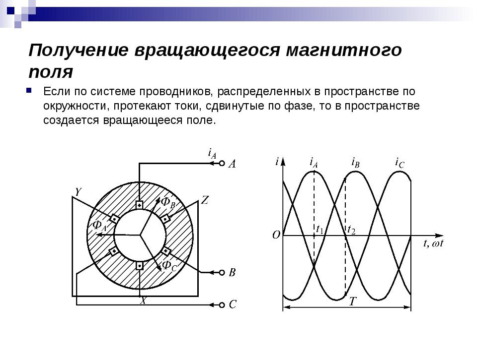 Получение вращающегося магнитного поля Если по системе проводников, распредел...